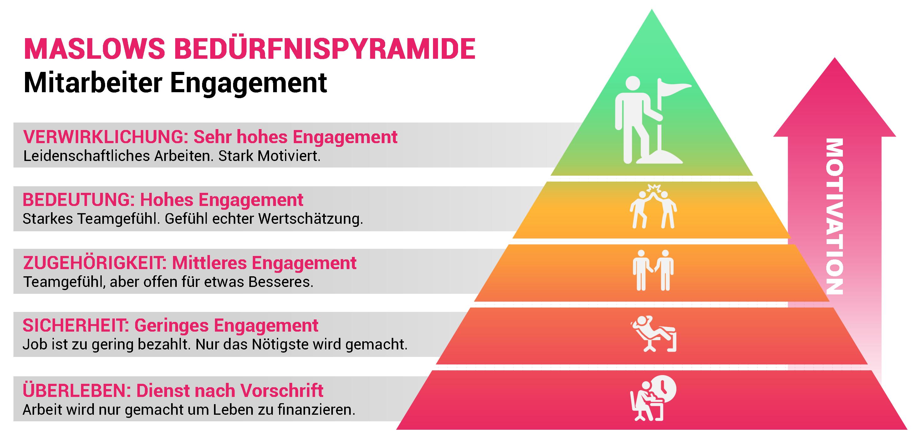 Schaubild: Maslows Bedürfnispyramide - Mitarbeiterzufriedenheit